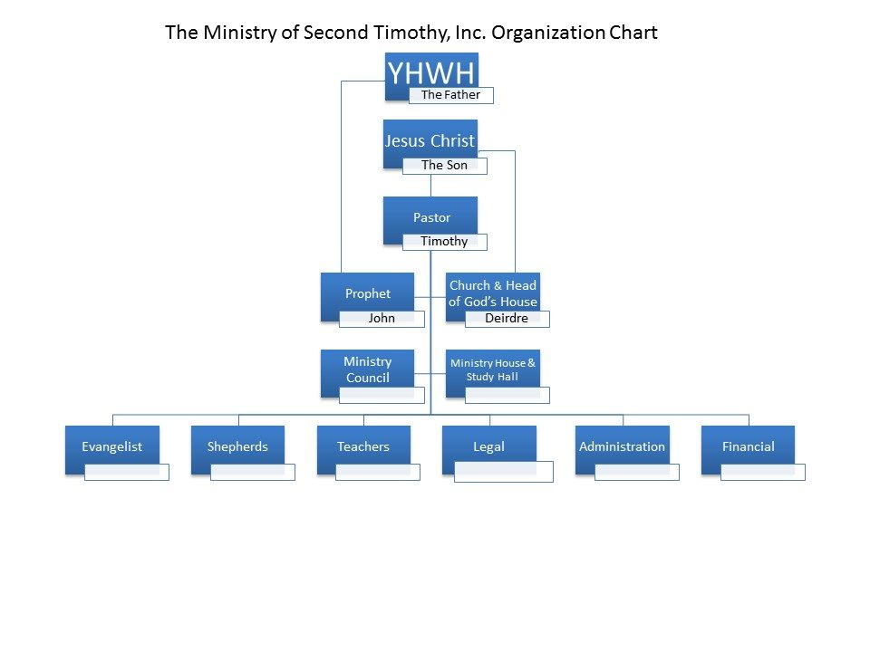 Ministry Org Chart